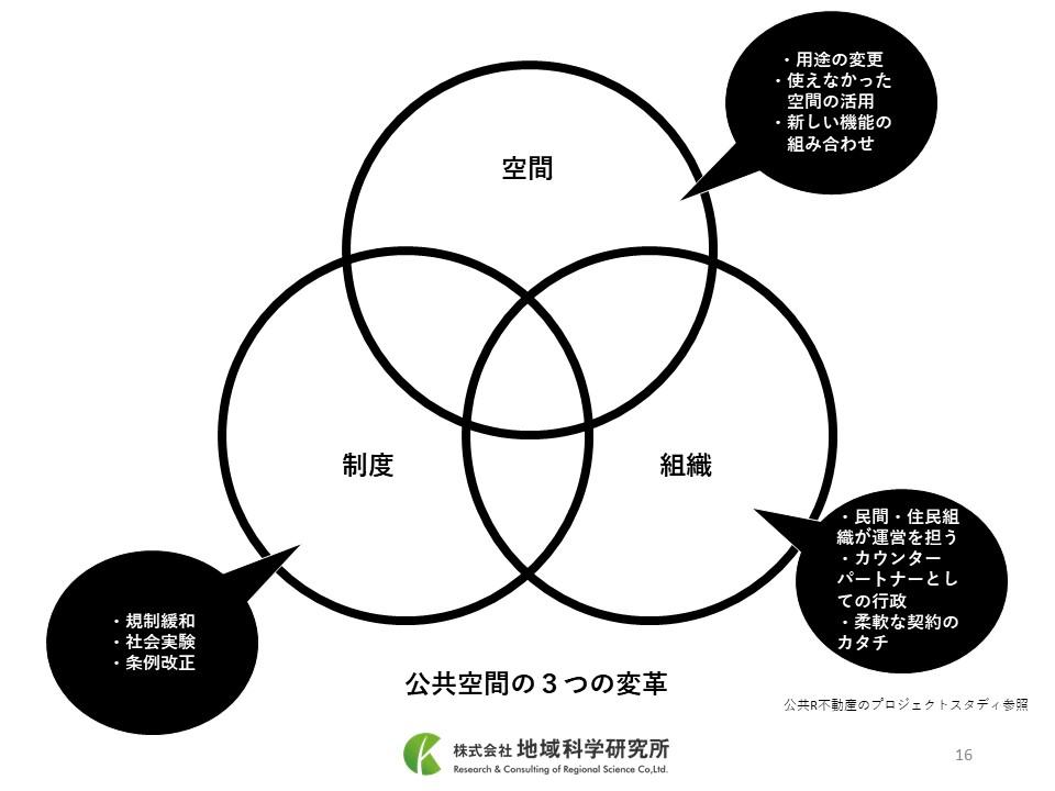 20191129_鶴見タウンシミュレーション12月3日資料2